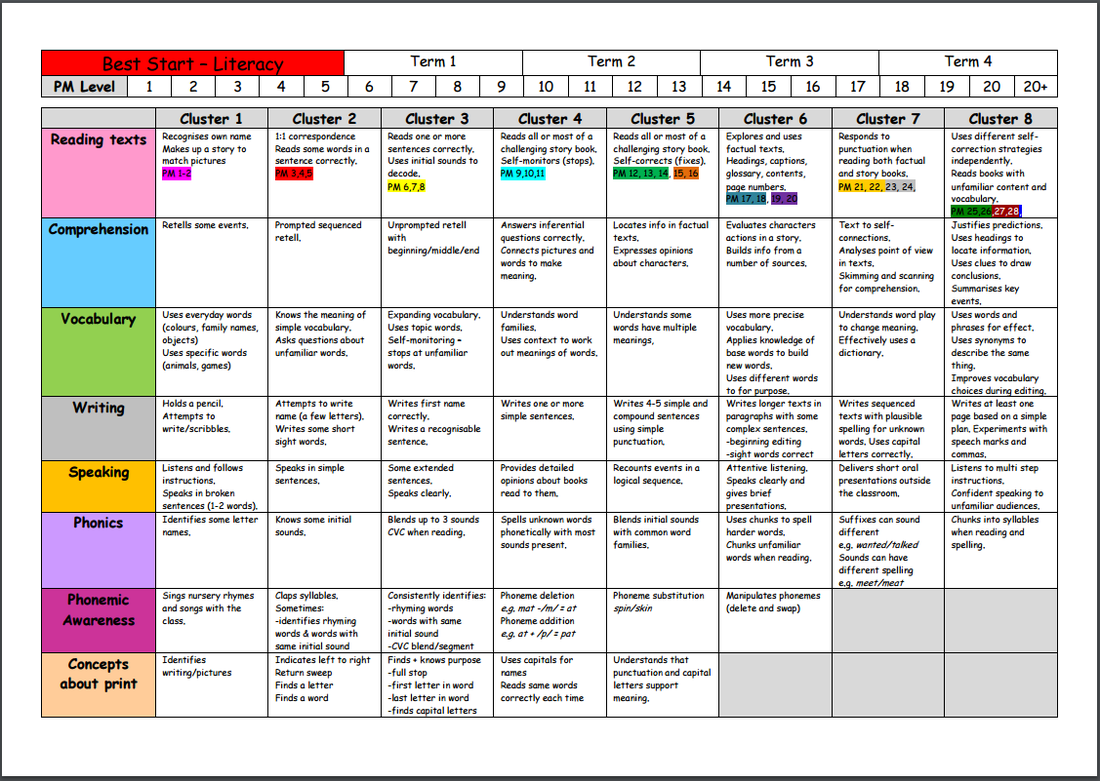 L3 learning21stcenturyapshot plan tracking sheet clare hackney picture record of guided reading geenschuldenfo Image collections
